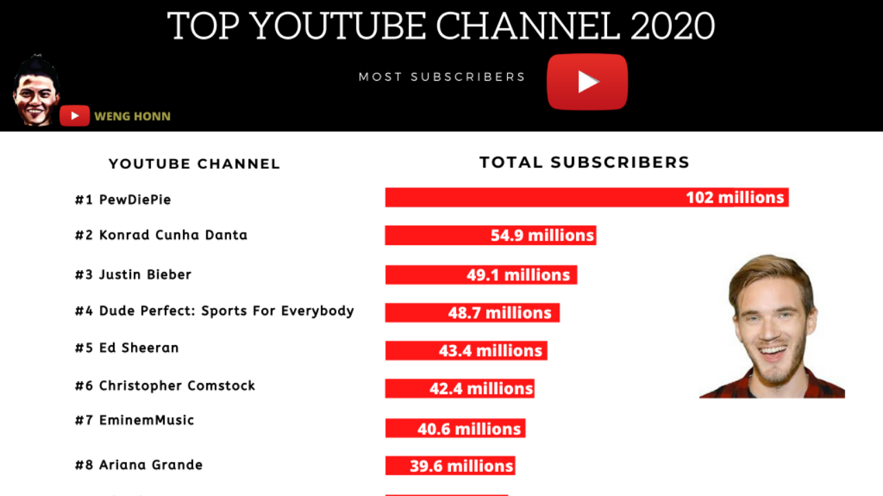 If you are thinking of starting up your youtube channel this is the TOP 10 YOUTUBE CHANNEL WITH THE MOST SUBSCRIBERS AND EARNING .